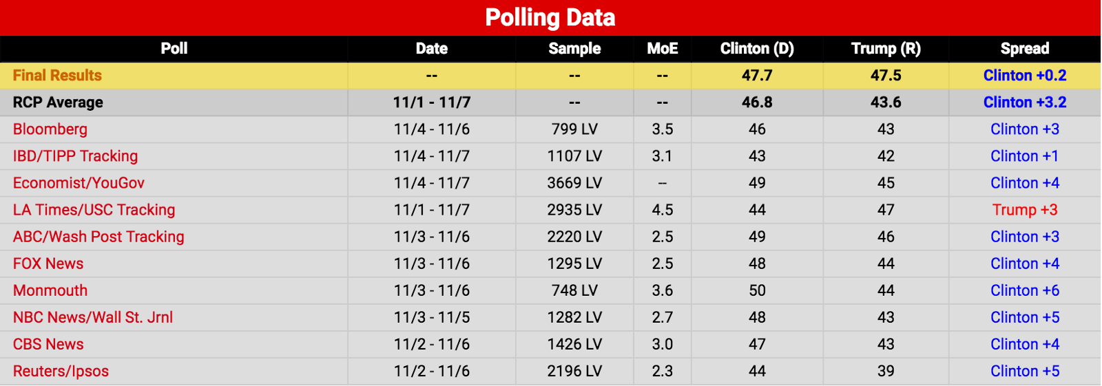 2016 election polling data