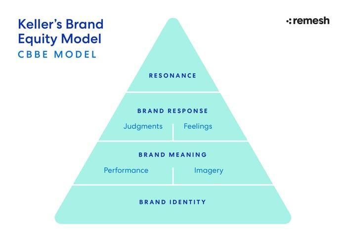 BrandEquity-BlogDiagram-5-04