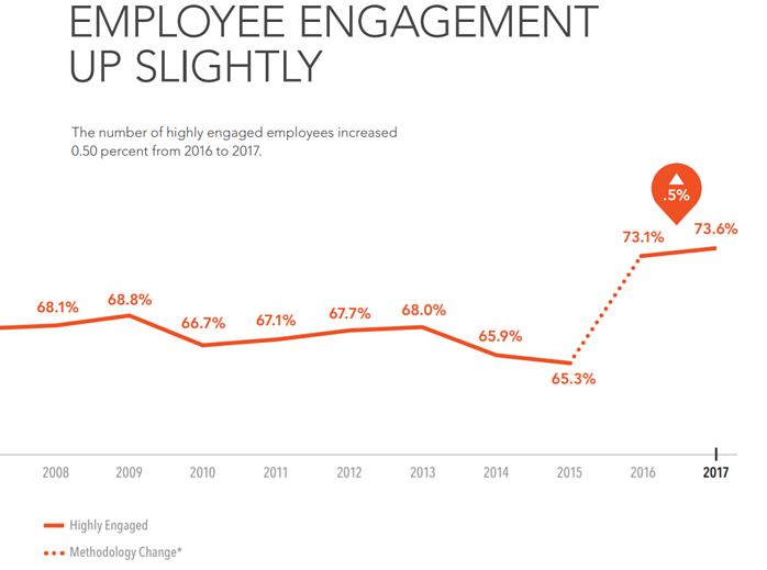 employee engagements trends