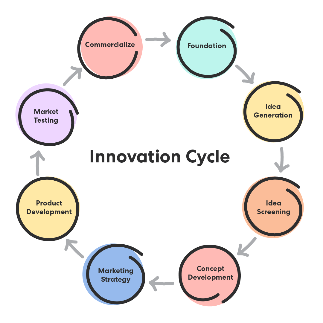 concept testing in the Innovation Cycle