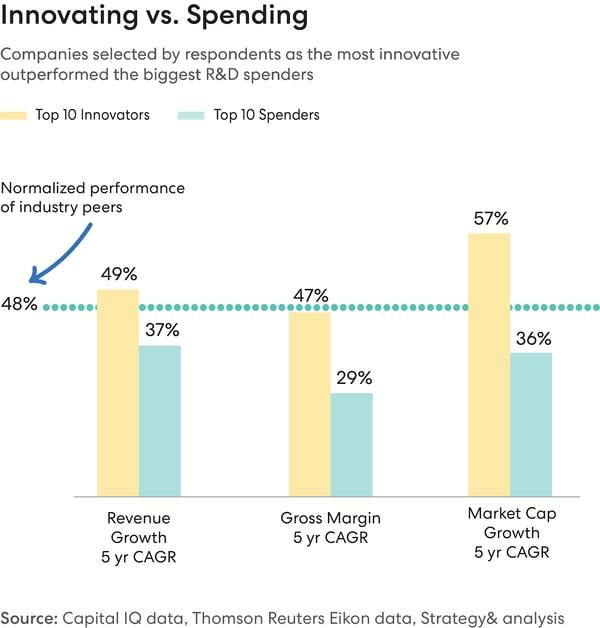 innovation vs spending at corporatios