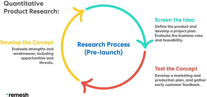 Product Research Process Pre Launch