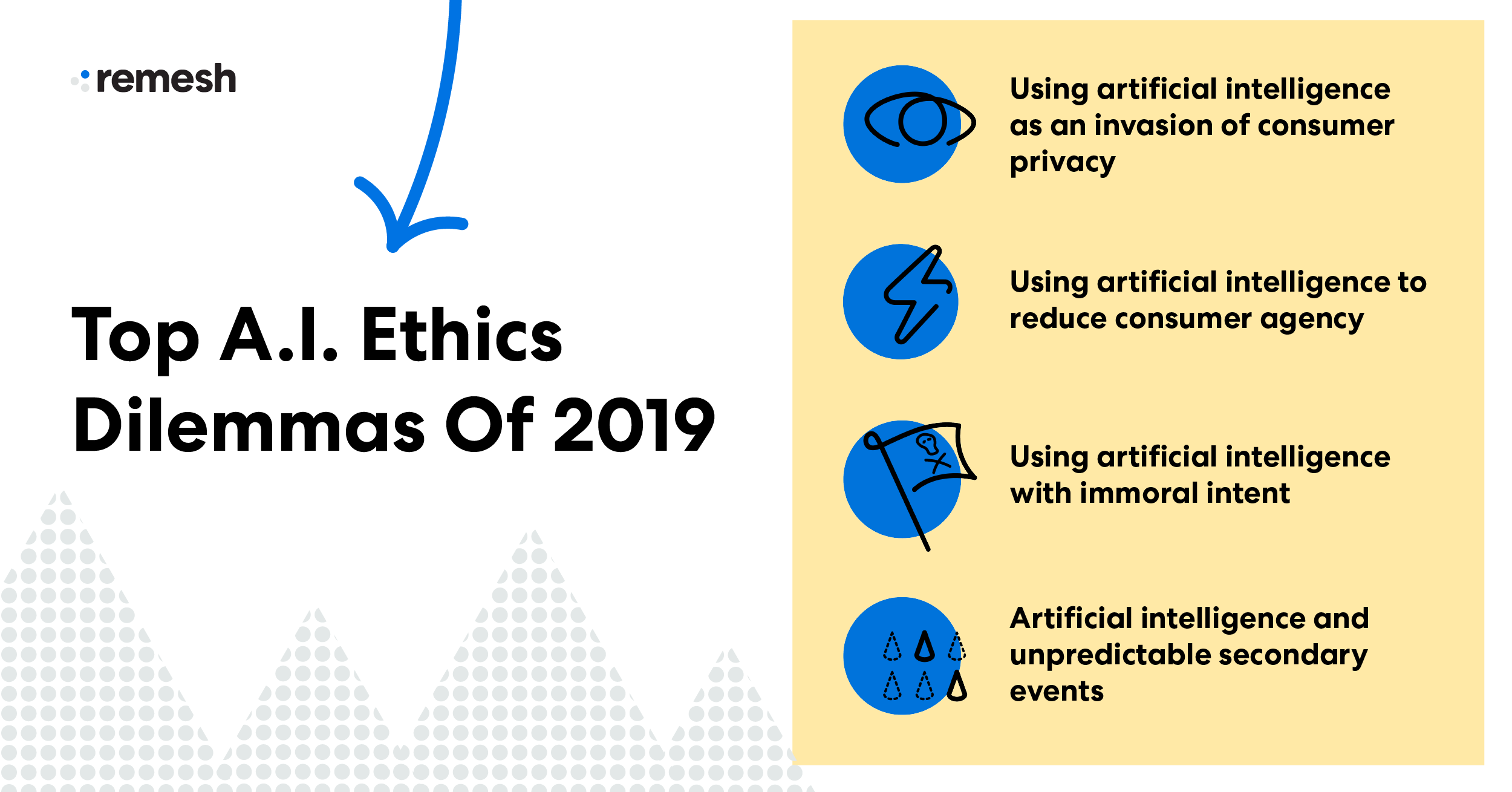 a.i. ethics dilemmas 2019