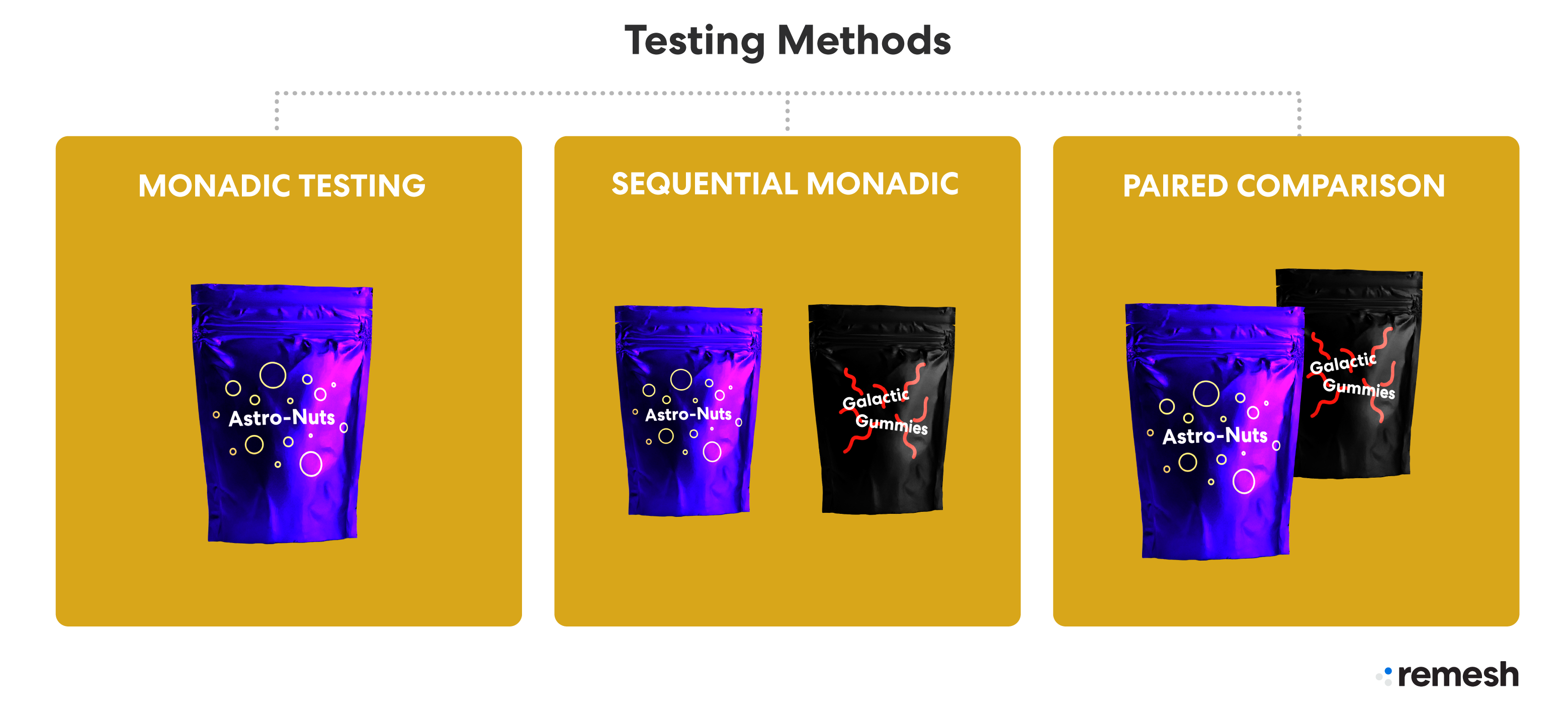 concept Testing Methods