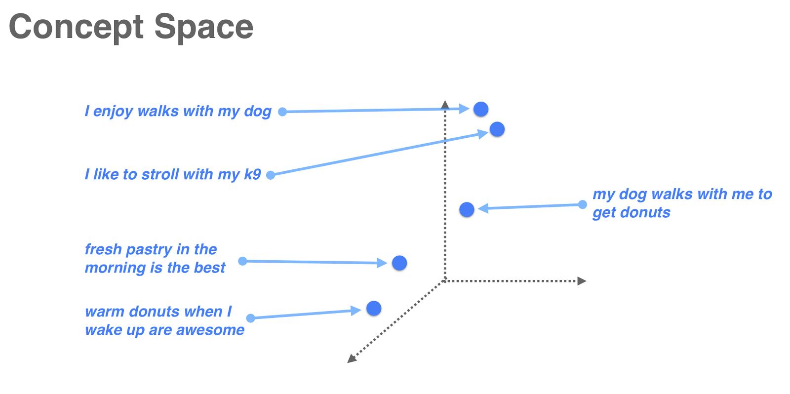 concept space