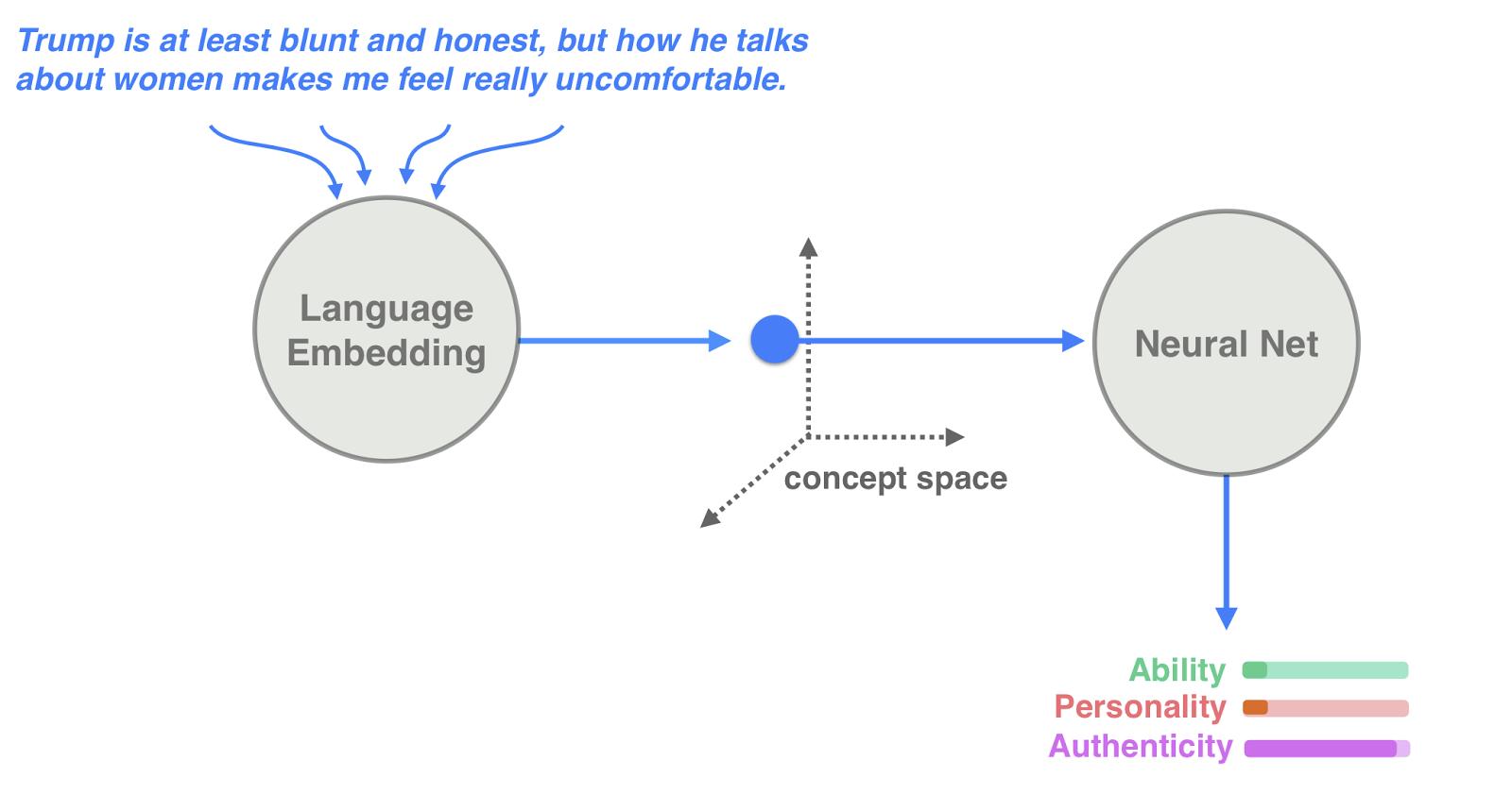 language embedding