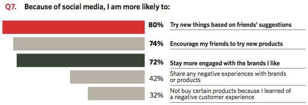 influence of social media on consumer purchasing habits