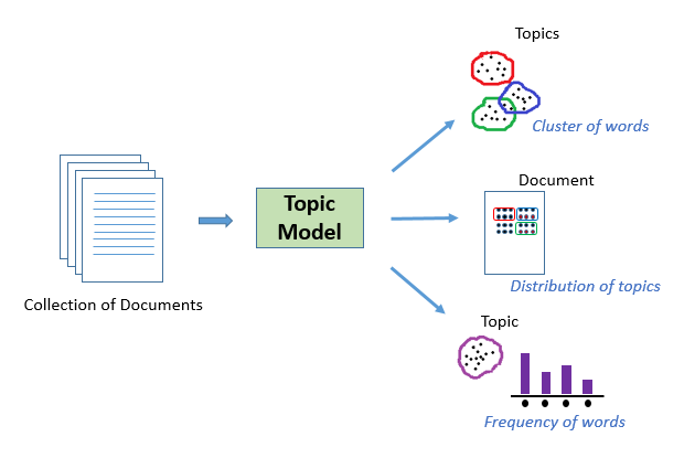 topic model for nlp