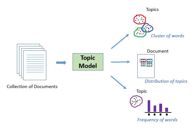 topic_model