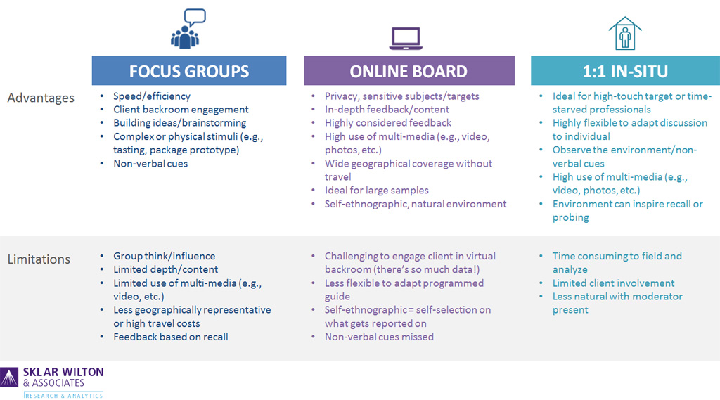 traditional focus group vs online focus group