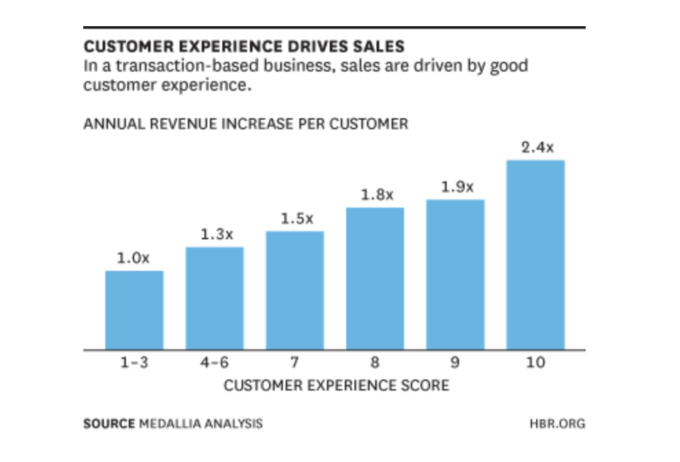 Customer-Experience-Trend